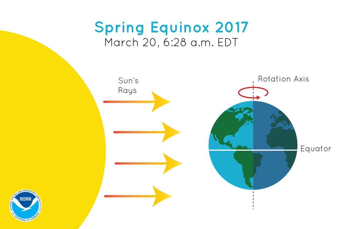 Spring Begins Tomorrow At The Time Of The Spring Equinox
