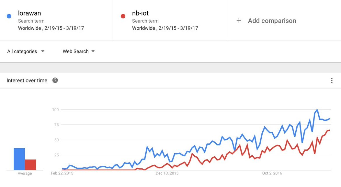 LoRaWAN vs NB-IoT, what does Google Trends say ?  @LoRaAlliance