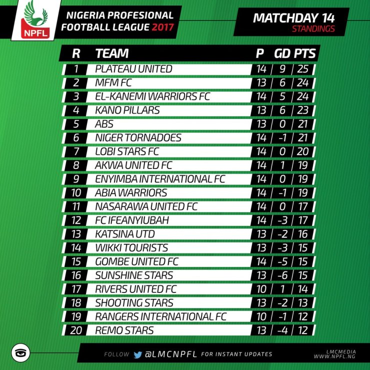 NPFL MATCHDAY 14: MFM Punish League Leader, ABS FC Share Spoils With Enyimba 4