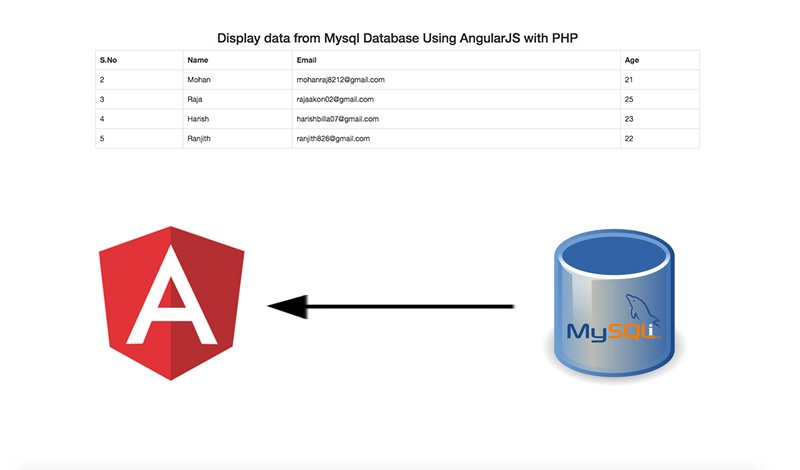 Display data from Mysql Database Using AngularJS with PHP