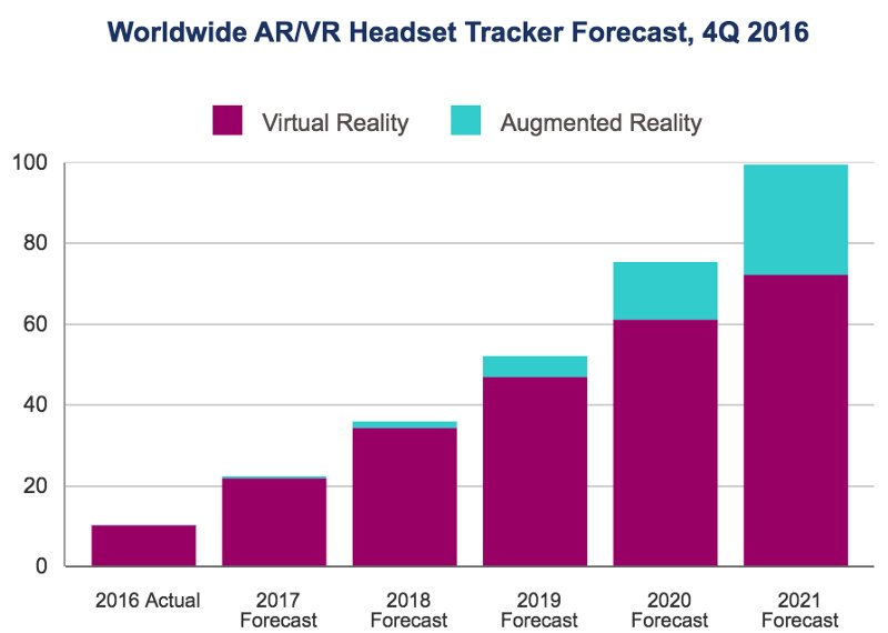 Worldwide #VR #AR headset market to hit 100 million devices  #Tech #Innovation