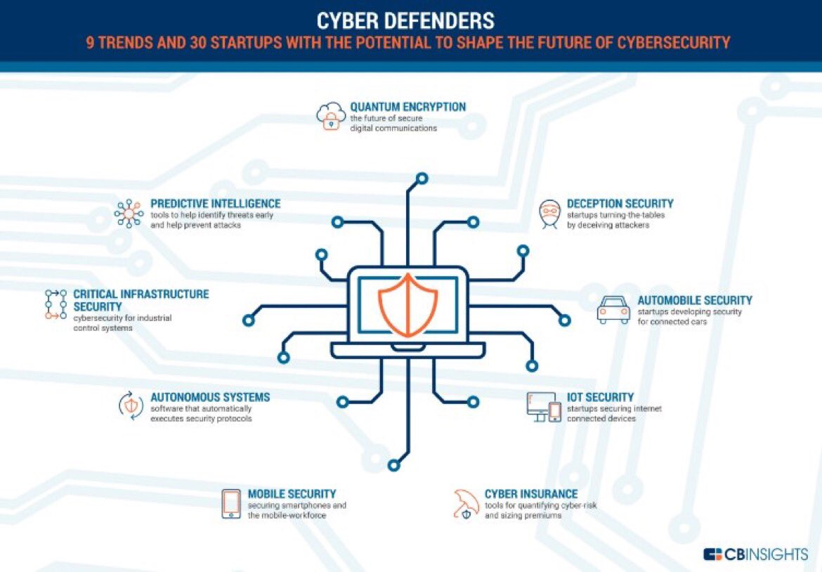#Cybersecurity touches everything: #fintech, #IoT, #IIoT, and beyond  RT @CBinsights #EC17