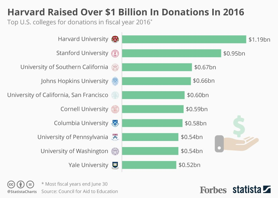 U.S. Colleges And Universities Raised $41 Billion In Donations In 2016 [Infographic]