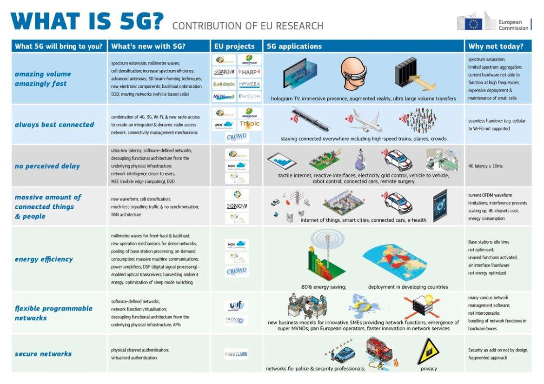 #5G Approaches Tipping Point on @deloitteontech  #wireless #IoT #broadband