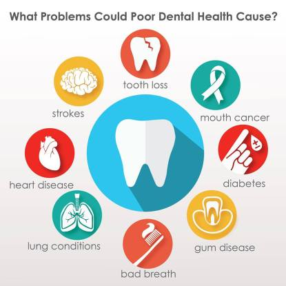 Kesehatan Gigi Mewakili Seluruh Kesehatan Anda- Global Estetik Dental Care