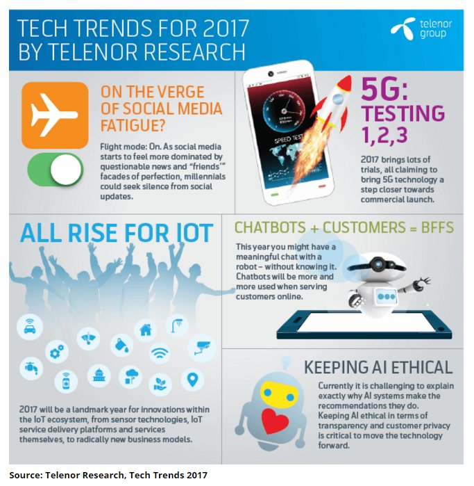2017 is the year of #AI, #IoT, #chatbots and quitting #socialmedia reports @TelenorGroup.