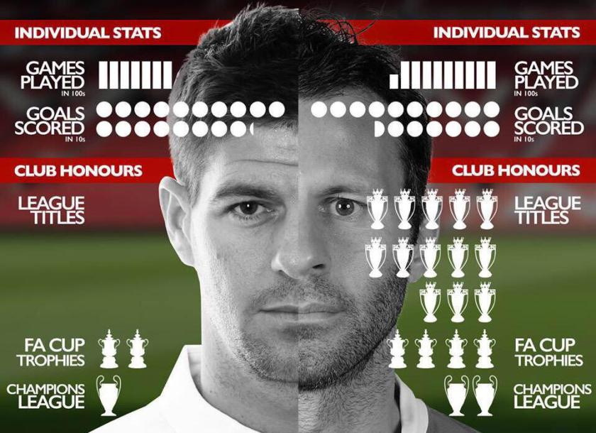 Image result for gerrard giggs