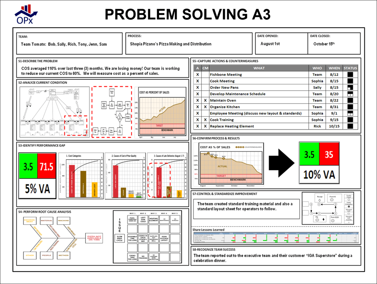 Operating Excellence On Twitter Use A Problem Solving A3