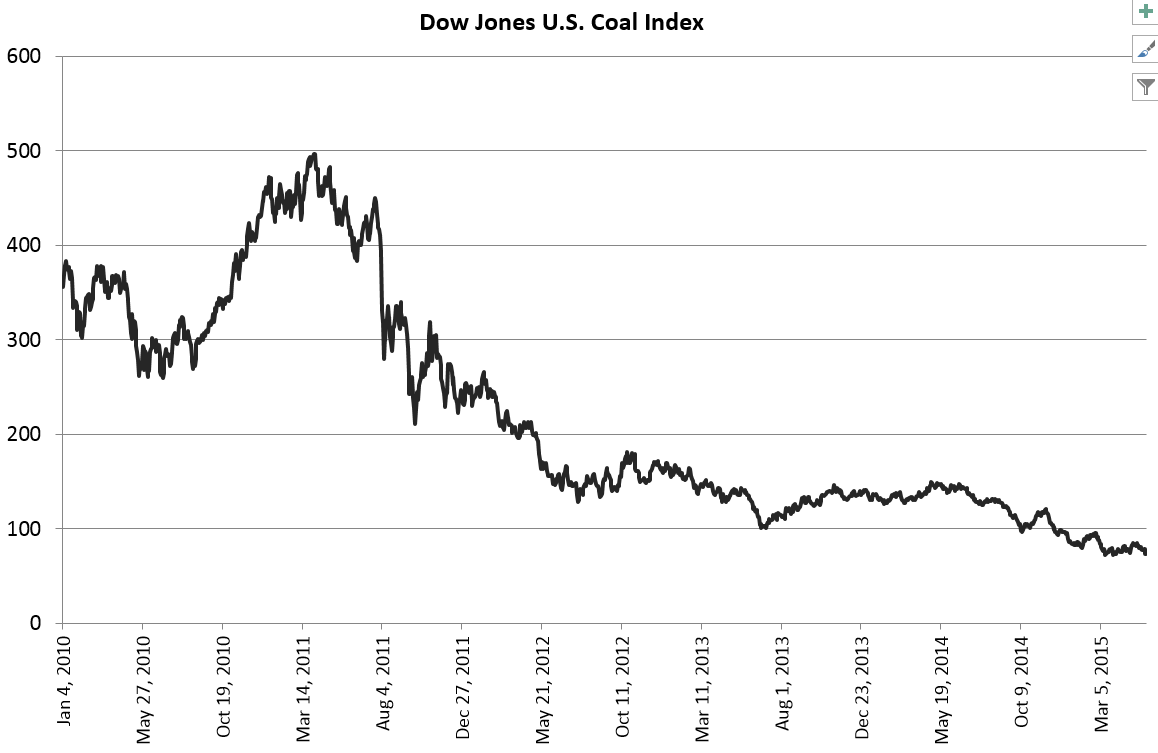 This is the Dow Jones Coal index. Losing money hand over