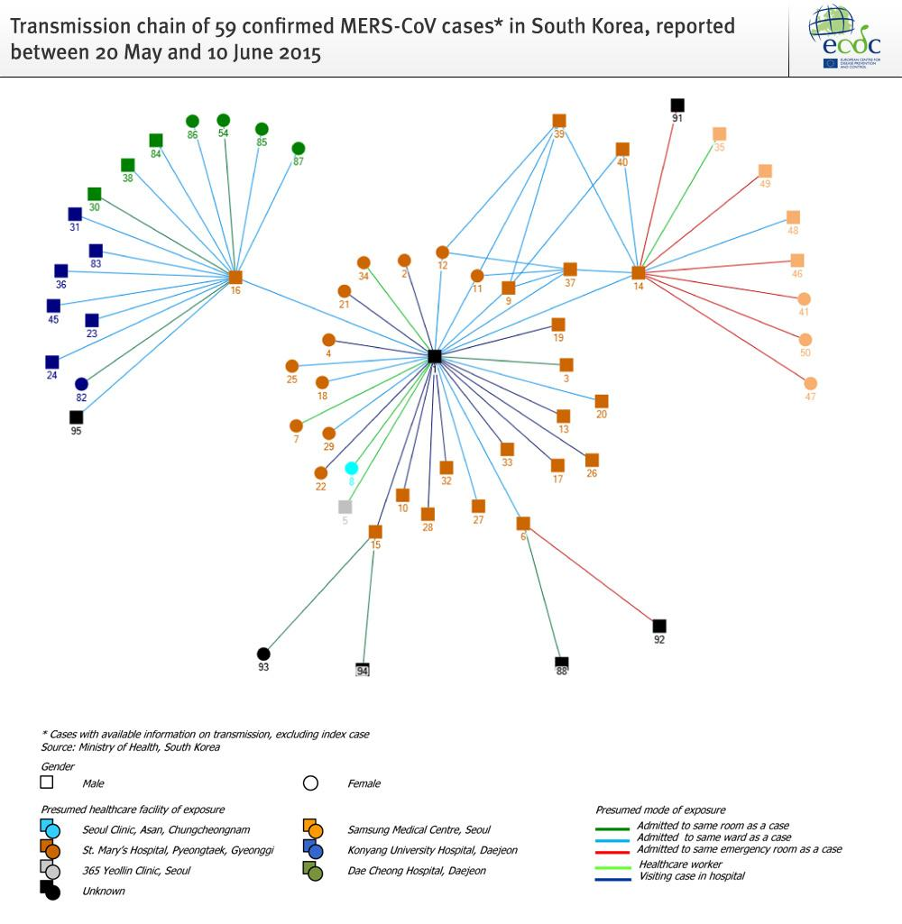 hight resolution of ecdc outbreaks