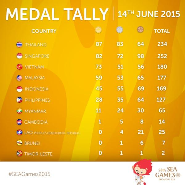 Tiebreaker Times At The SEA Games Episode 13: 28th gold for 28th SEA Games snatched News