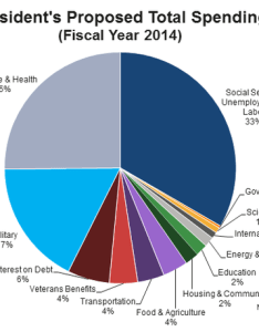 Edkless on twitter us government spending pie chart  large insurance company with an army http  ylqlxkauo roynqwoji also rh