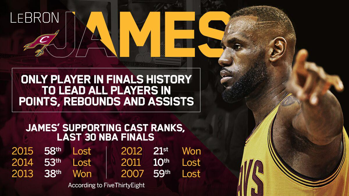 Lebron James Is The Only Player In Finals History To Lead