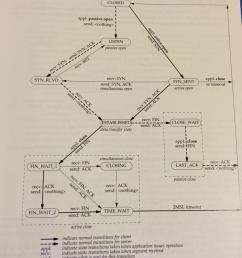 vikas kedigehalli on twitter a very handy tcp state transition diagram http t co 0lx7awiclr  [ 768 x 1024 Pixel ]