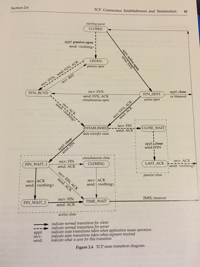 medium resolution of vikas kedigehalli on twitter a very handy tcp state transition diagram http t co 0lx7awiclr