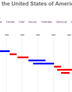 James curley on twitter interactive gantt chart of historical supreme court justices made with  js http  lr gq   ul ihlmeef also rh