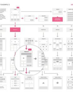 Ux flowcharts also on twitter easytwo website flowchart sitemap ai http rh