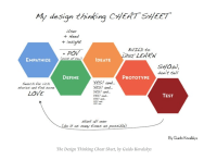 "Harvard Education on Twitter: ""Design thinking and ..."