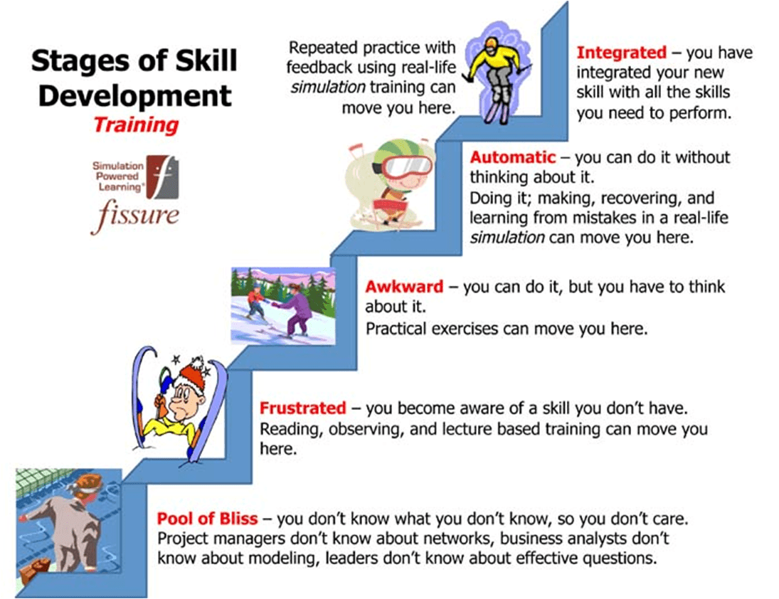 "LearnMor On Twitter ""Different Stages Of Skill"