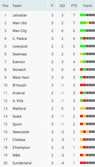 Premier league table: leicester go top on goal difference