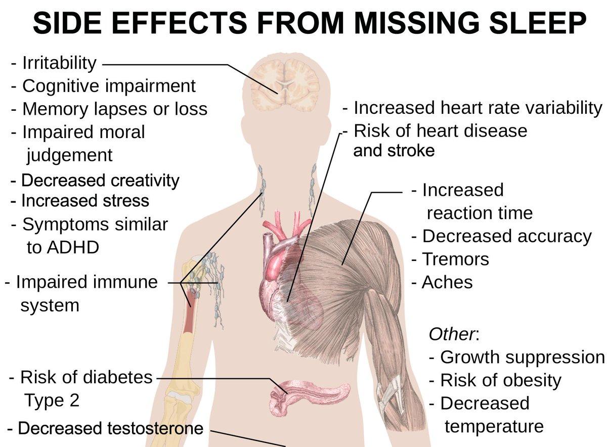 hight resolution of janie ho nyc gal on twitter 6 ways lackofsleep hurts you preventionmag body diagram on sleep deprivation sleeptips healthtips huge goal