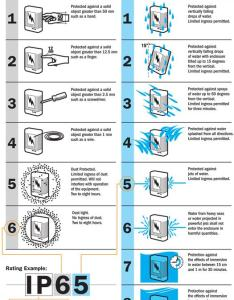 Blue sea systems on twitter some enclosed electrical components have an ip rating we put together  chart to explain what those numbers mean also rh