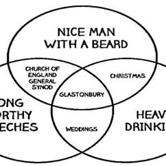 Diagram Of A Nerd Ionic Bonding Lewis Dot Spoken On Twitter Perfectly British Venn From