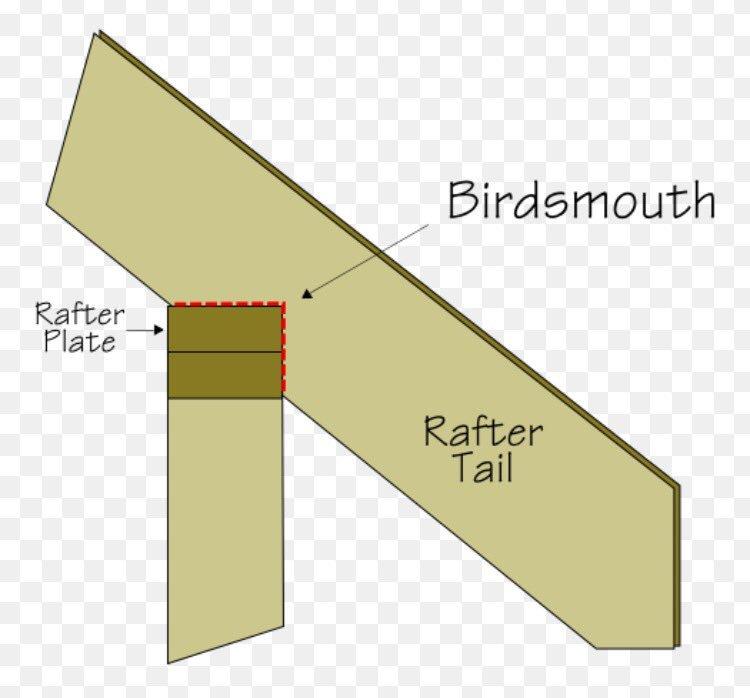 How Deep Do You Cut A Birdsmouth