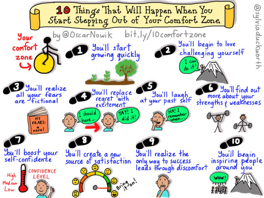 Sylvia Duckworth On Twitter New Sketchnote 10 Things