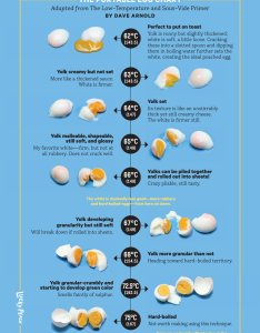 Lucky peach on twitter cook eggs to your liking using this chart then use them in ramen recipe from momofuku https  cbcimhmovi also rh