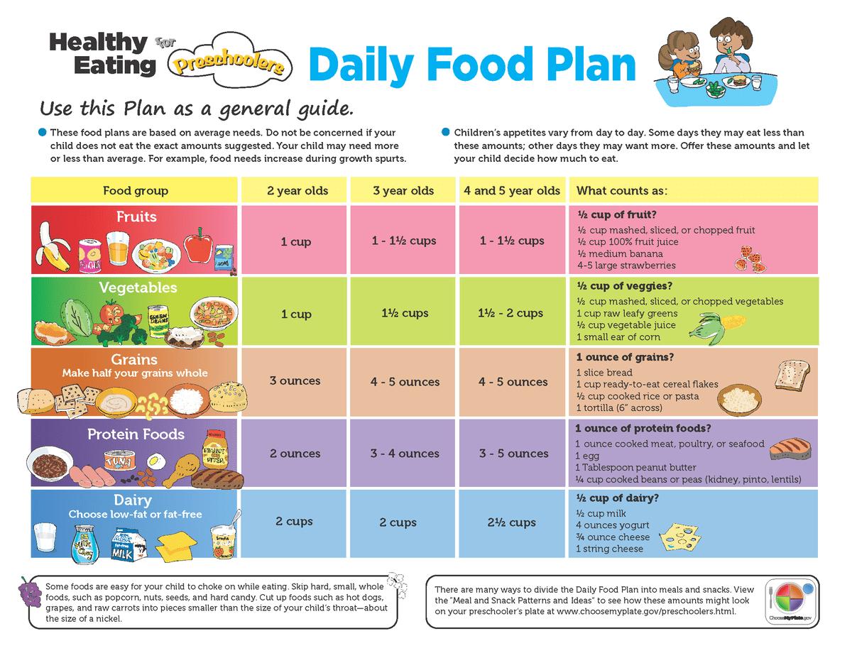 Intschoolmeals On Twitter Rt Myplate Healthy Eating