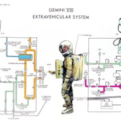 shah selbe on twitter a 1966 nasa diagram illustrates the operation of the gemini 8 extravehicular spacesuit https t co 49qboxllxt  [ 1200 x 925 Pixel ]