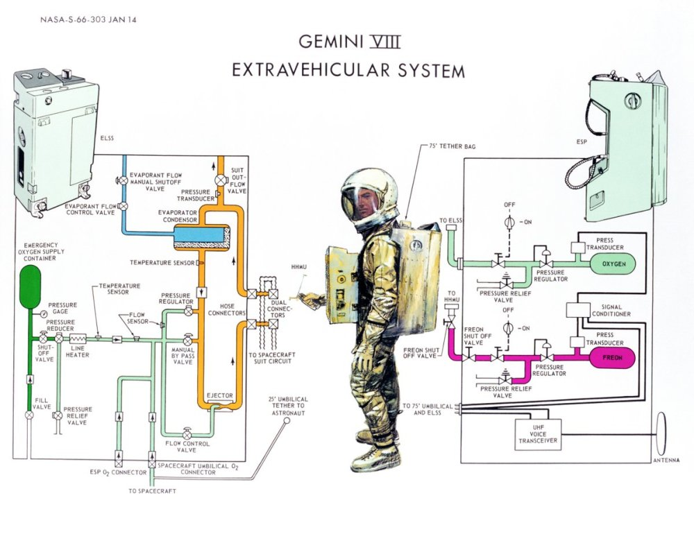 medium resolution of shah selbe on twitter a 1966 nasa diagram illustrates the operation of the gemini 8 extravehicular spacesuit https t co 49qboxllxt