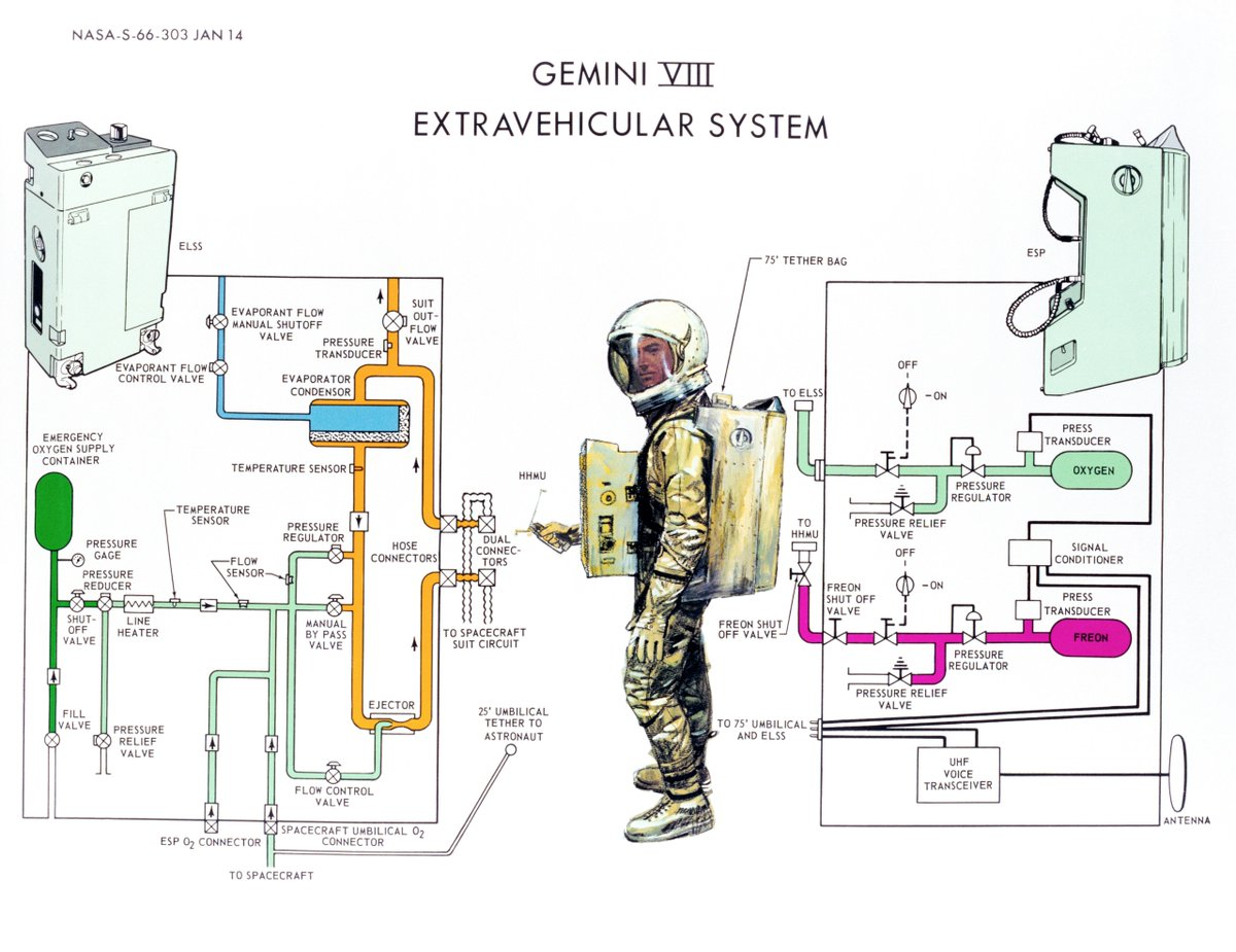 hight resolution of shah selbe on twitter a 1966 nasa diagram illustrates the operation of the gemini 8 extravehicular spacesuit https t co 49qboxllxt