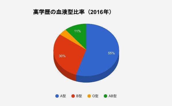 test ツイッターメディア - 高学歴の血液型比率 A型:55% B型:30% O型:4% AB型:11% 調査対象者:東京大学、京都大学、一橋大学のいずれかに在学中の者 調査人数:各大学につき300人 調査方法:各大学敷地内にてアンケート 調査年度:2016年 https://t.co/u3mYUF1op1