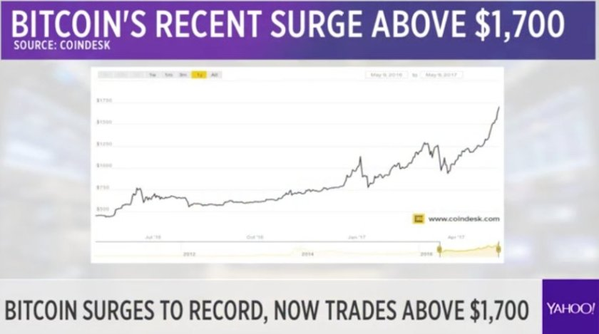 LIVE: Bitcoin surges to record, now trades above $1,700 - @readDanwrite explains why