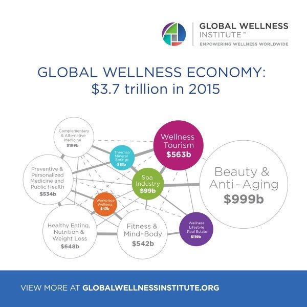 "Wellness Institute Twitter ""a1 Global"