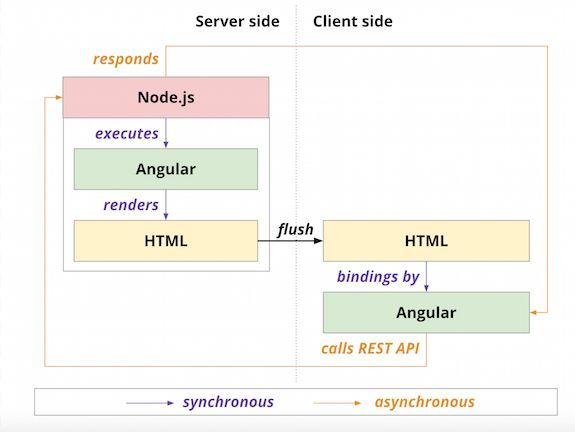 A history of JavaScript across the stack:  #ReactJS #Angular #VueJS