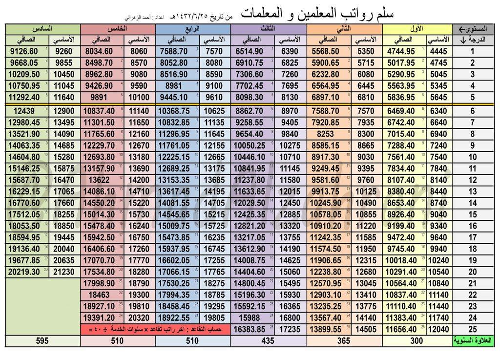تطبيق سلم رواتب السعودية الشامل لمعرفة تفاصيل رواتب مختلف قطاعات