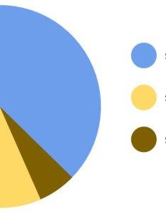 am feb also teach talks on twitter probably the best venn diagram pie chart rh