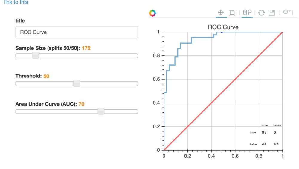 medium resolution of brian ray on twitter interactive roc curvby brianray in python bokeh https t co nwaxjr1ebr embedable projectjupyter bokehplots