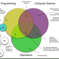 What Is A Diagram In Science Wye Delta Wiring Jan Schaumann On Twitter Quottodays Venn