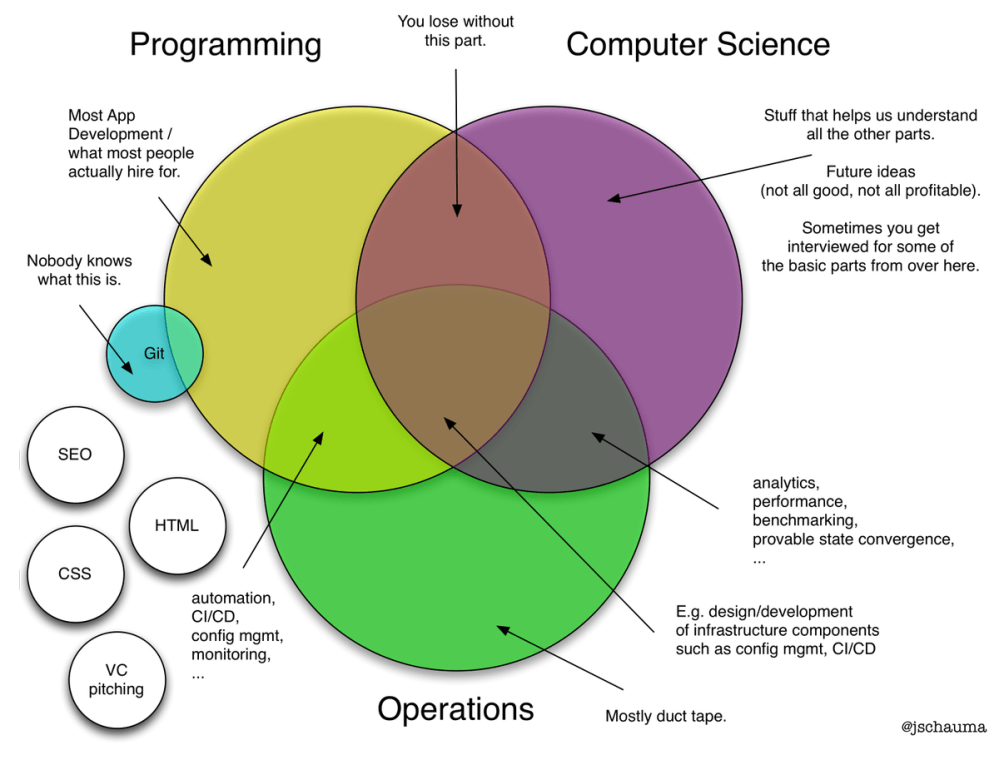 medium resolution of micha zajda on twitter css and html location jschauma today s venn diagram programming computer science but is it devops