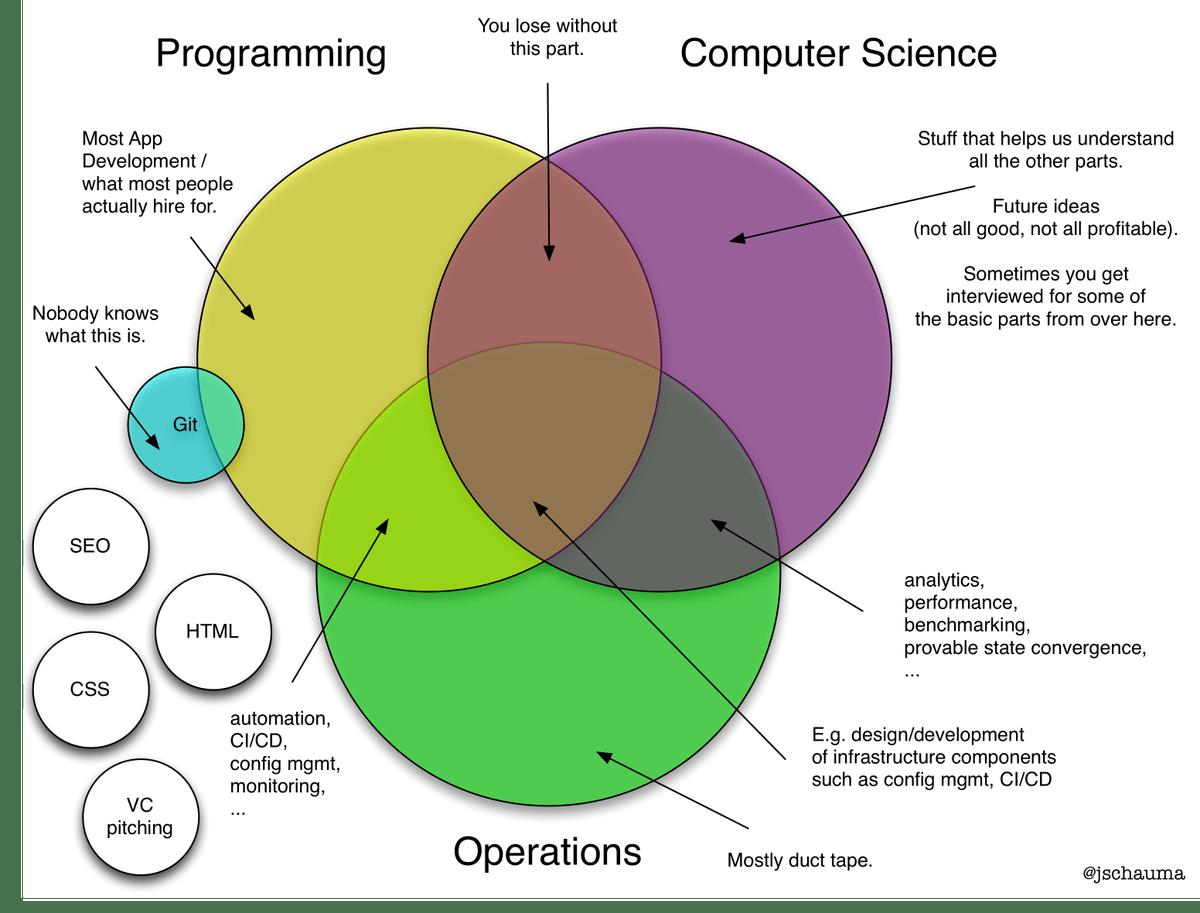 hight resolution of micha zajda on twitter css and html location jschauma today s venn diagram programming computer science but is it devops