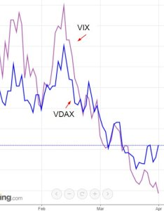 Chart vix vs vdax german equivalent ytd relative also moves rh scoopnest