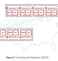 arun gupta on twitter new white paper on couchbase server architecture https t co krgcahqrfr one nosql database to rule them all  [ 1200 x 862 Pixel ]