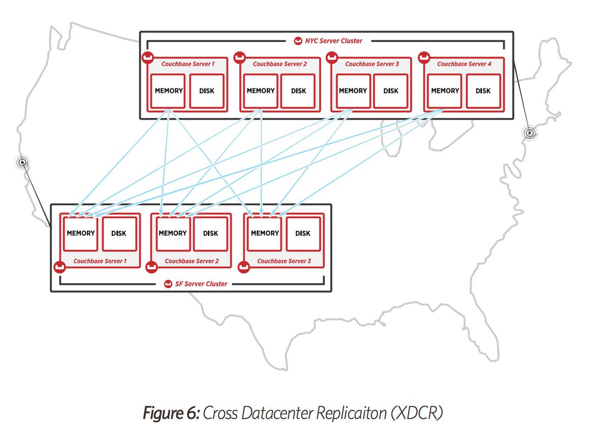 hight resolution of arun gupta on twitter new white paper on couchbase server architecture https t co krgcahqrfr one nosql database to rule them all