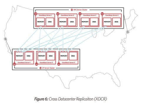 small resolution of arun gupta on twitter new white paper on couchbase server architecture https t co krgcahqrfr one nosql database to rule them all