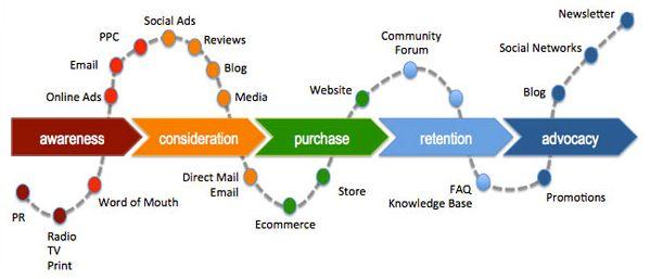 How #DigitalTransformation is impacting the #Customerjourney  HT @mikegbuck #Bigdata