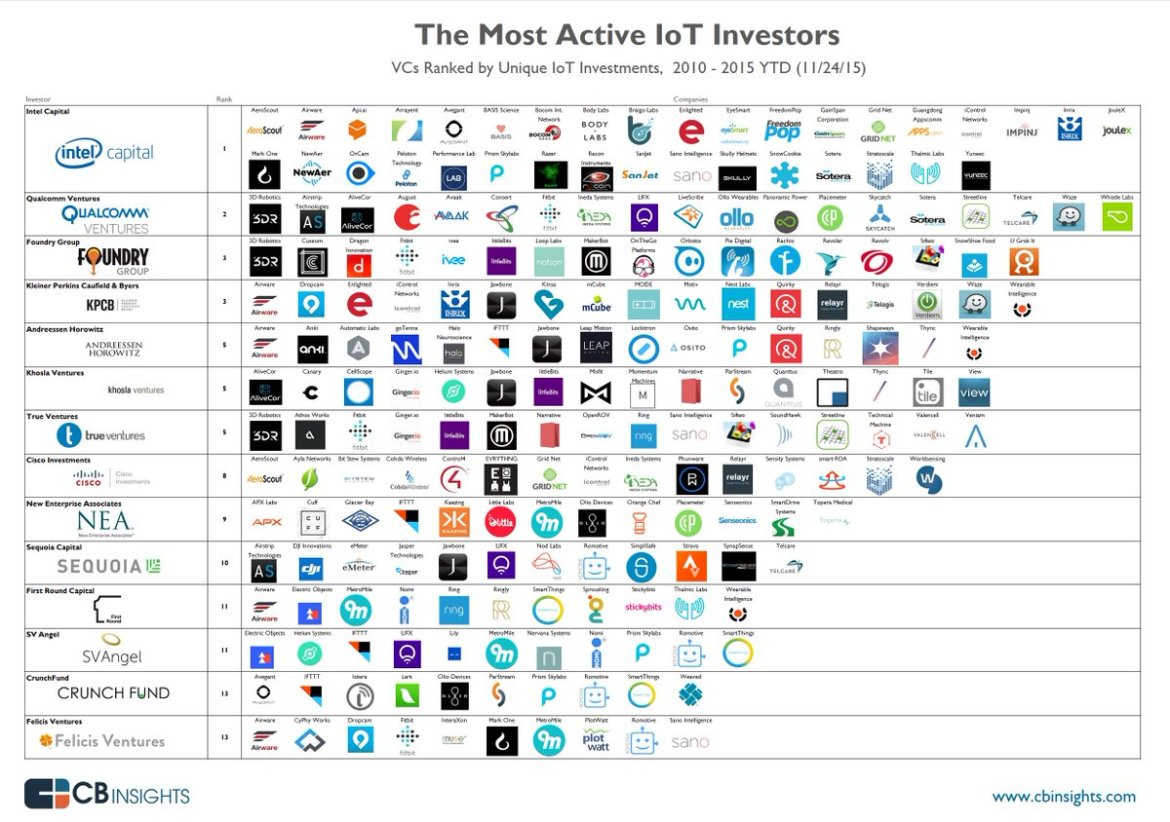 Market Map: Which firms are most active in the IoT?